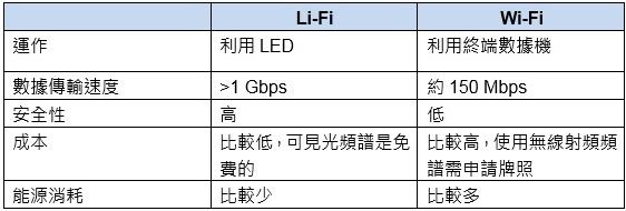 Lifi-wifi-chi